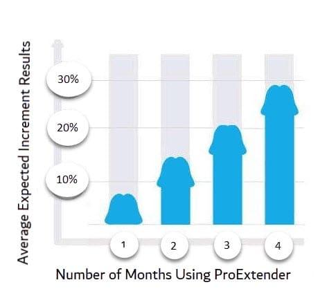proextender results
